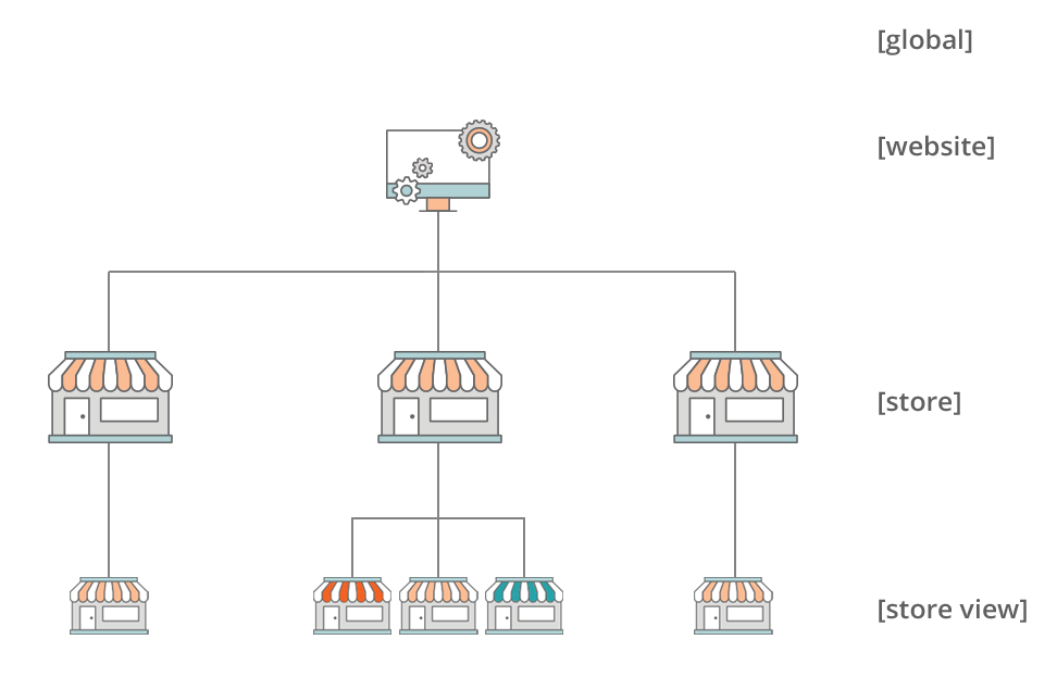 Multiple Stores Adding Store in Magento 2