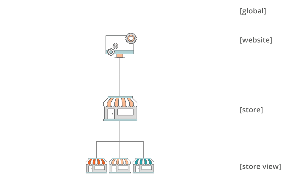 multiple store views in magento 2